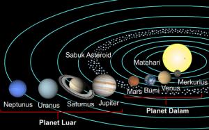 Seperti Apa Sistem Tata Surya? Berikut Penjelasan Lengkapnya