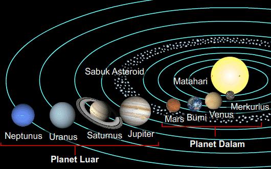 Seperti Apa Sistem Tata Surya Berikut Penjelasan Lengkapnya