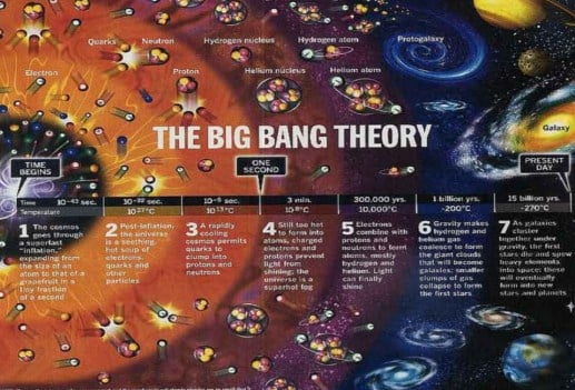 a description of bigbang a mystery about how the universe began In order to understand the origin of the universe immediate if the universe began only 15 billion predict how the universe would emerge from the big bang.