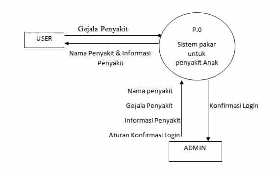 Makalah pengantar sistem pakar diagnosa penyakit bayi diagram konteks ccuart Images