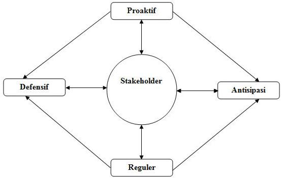 gambar stakeholder