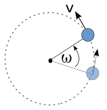 gambar gerak dengan lintasan berupa lingkaran