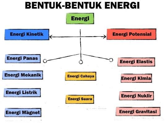 Energi Listrik Menjadi Energi Bunyi Contohnya - Bagikan Contoh