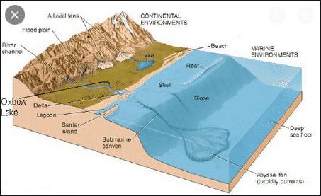Pengertian sedimentasi;proses,faktor,proses