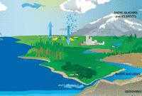 Pengertian Klimatologi