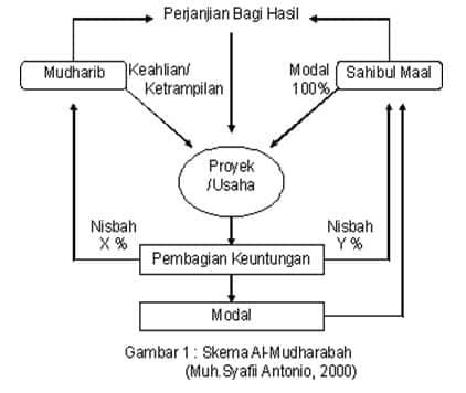 Akad Murabahah (jual beli)