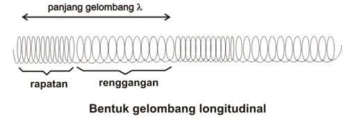 Panjang Gelombang Longitudinal
