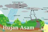 Pengertian-Hujan-Asam