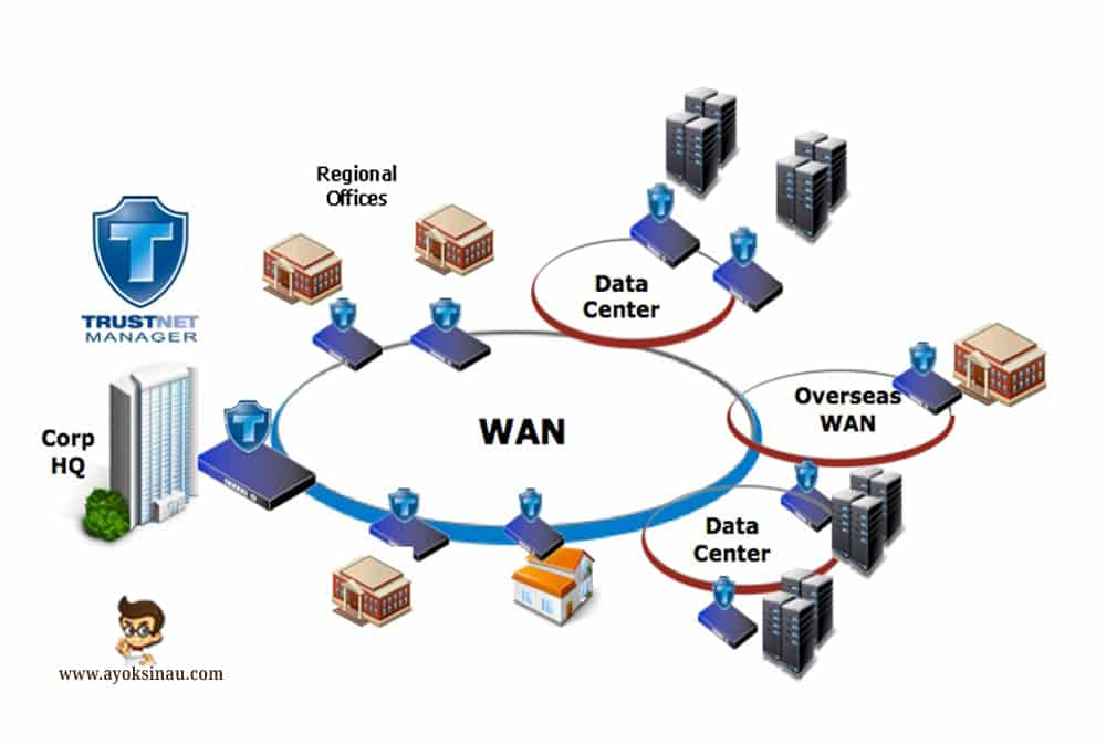 Pengertian-Wide-Area-Network-WAN