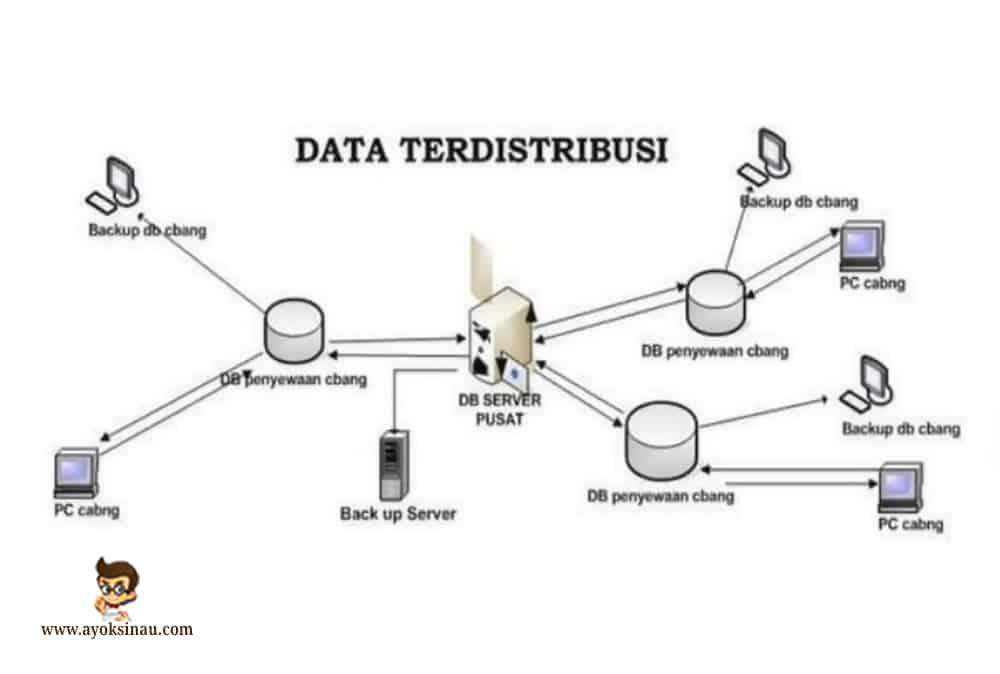 Sistem-Terdistribusi