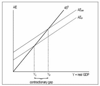 Kebijakan fiskal ekspansif