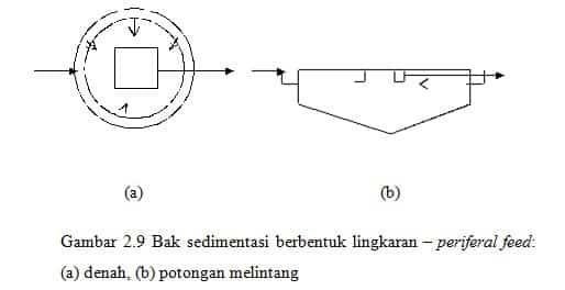 Lingkaran (circular) – periferal feed.