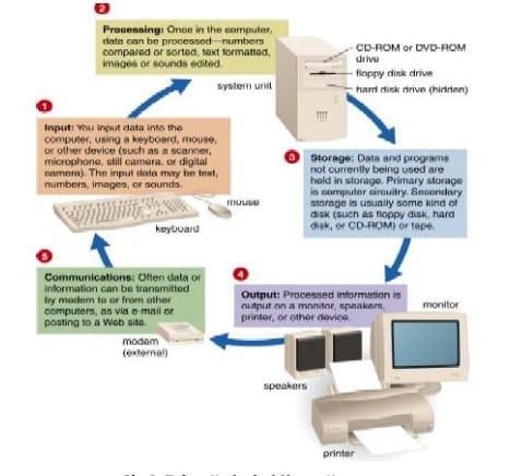 Cara Kerja dari Sistem Komputer