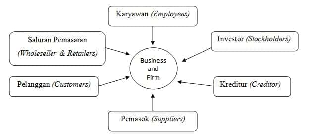 Hubungan antara Perusahaan dengan Primary Stakeholders