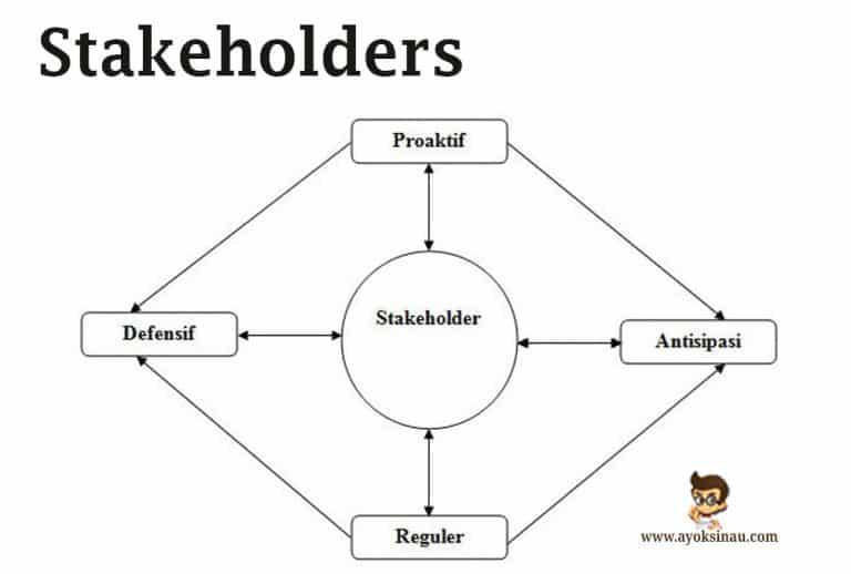 Pengertian-Stakeholders