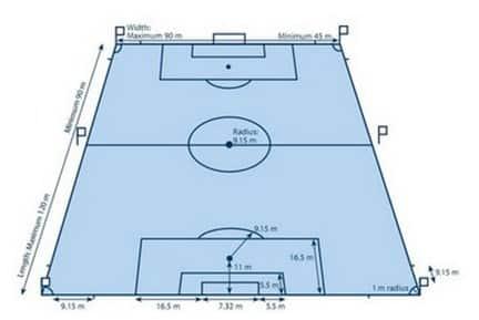 Standart Lapangan Sepakbola Internasional
